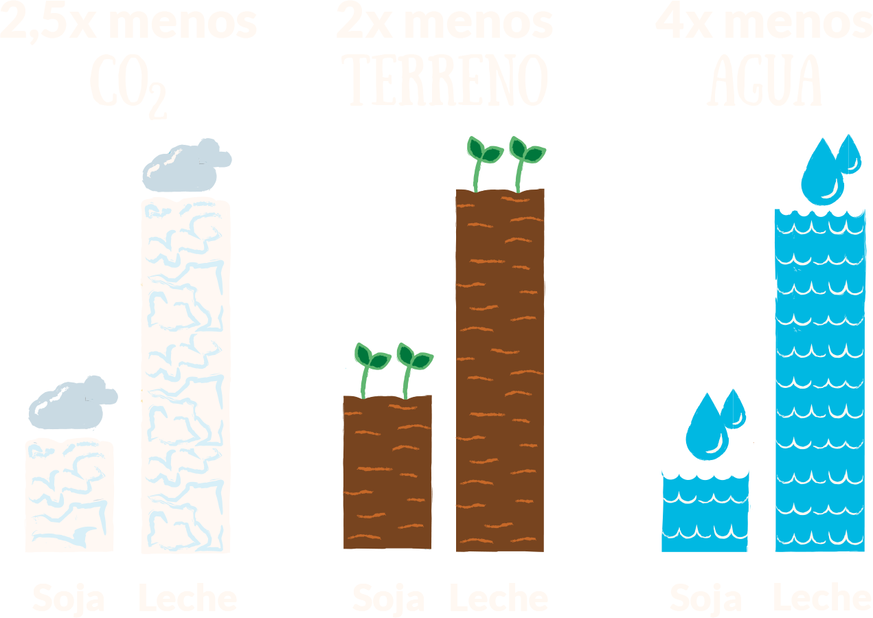 PROVAMEL PRO ALIMENTOS 100% DE ORIGEN VEGETAL DESDE 1983